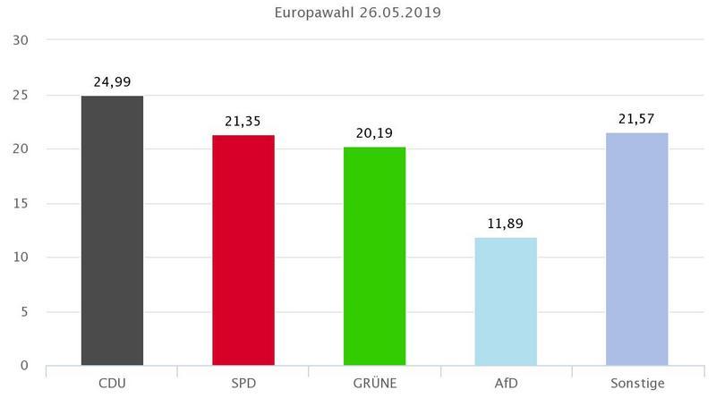 Ergebnis der Europawahl 2019